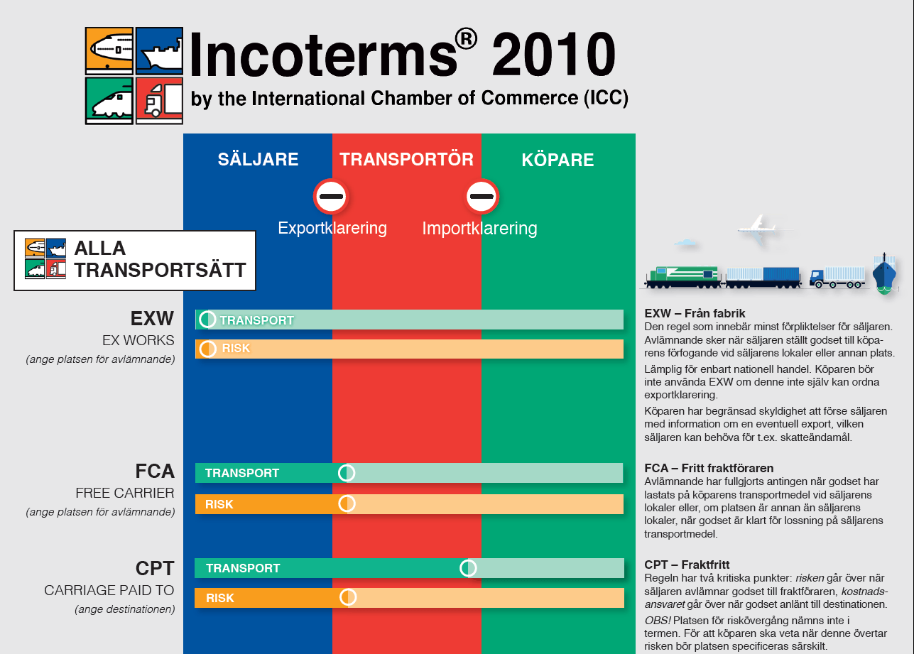 Incoterms 2010 wallchart